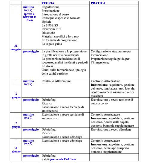 Bari corso di 1 e 2 livello di speleologia subacquea scintilena - Dive blu bari ...