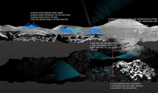 Drone esplora le grotte lunari