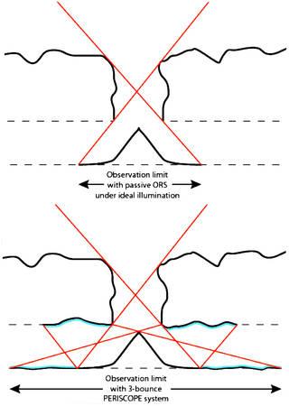 Osservazione degli ingressi periscope