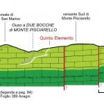 Sezione e profilo geologico del Quinto Elemento