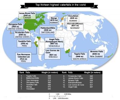 Le 13 cascate più alte del mondo