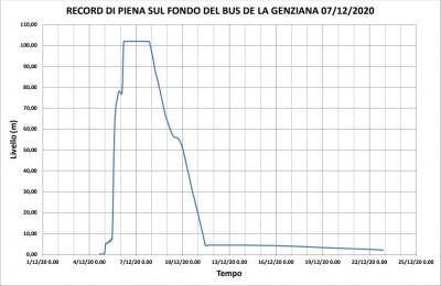 Grafico del livello d'acqua registrato dalle sonde
