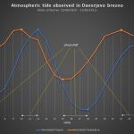 Grafico valori medi orari di pressione atmosferica e temperatura ambientale
